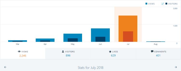 july 18 stats
