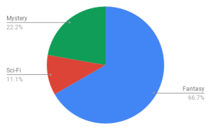 My reading by genre in August 2018