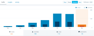 First 6 Months Blog Stats by Month
