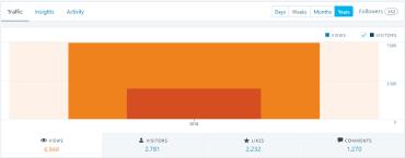 First 6 Months Blog Stats