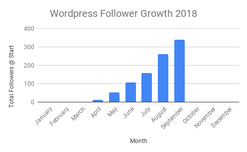 New WordPress Followers by month
